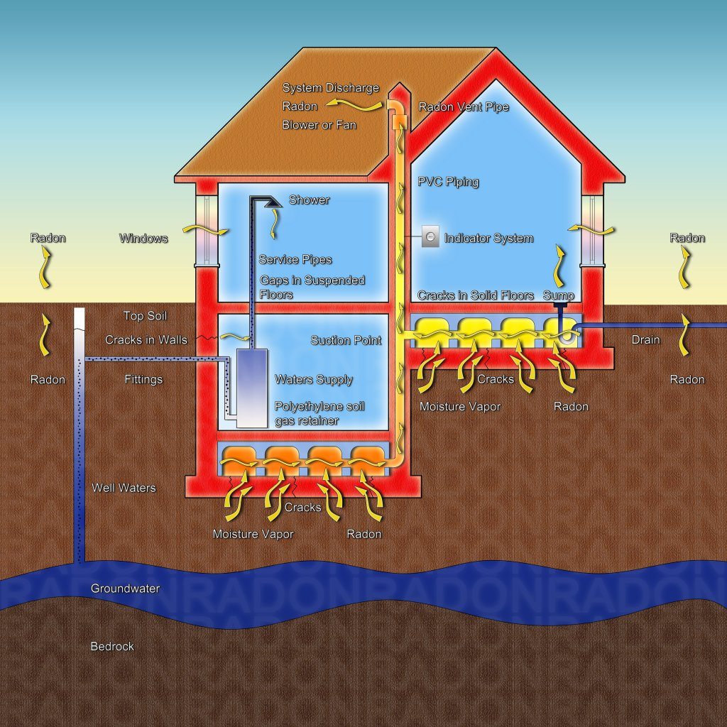 Radon Mitigation Dangers